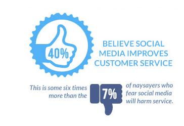 Social-Media-Maintenance