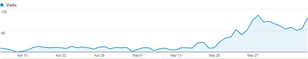 increased visits