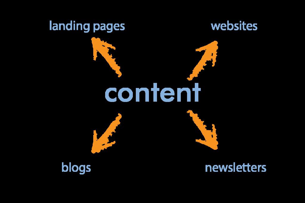 Seo copywriting services