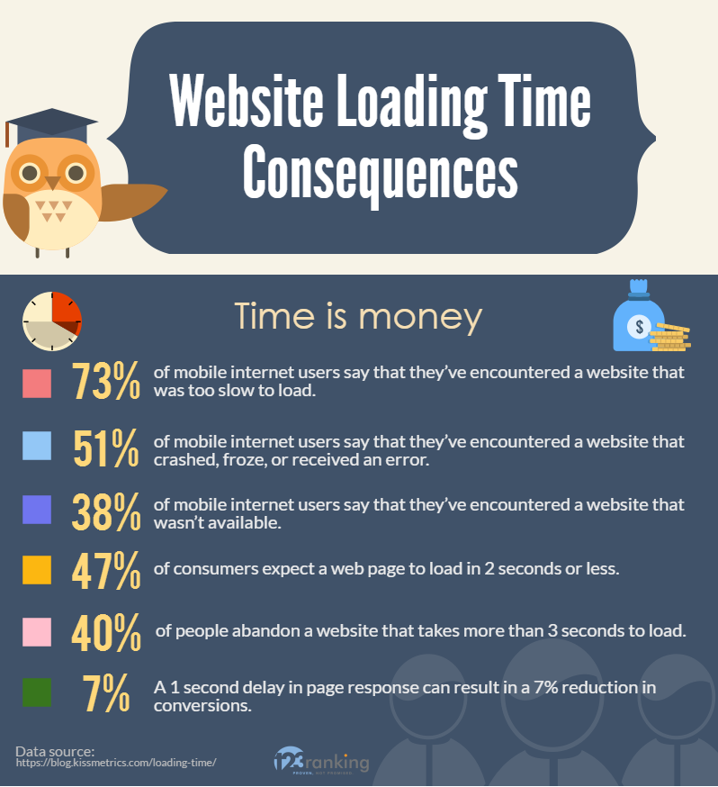 Slow Website Loading Consequences