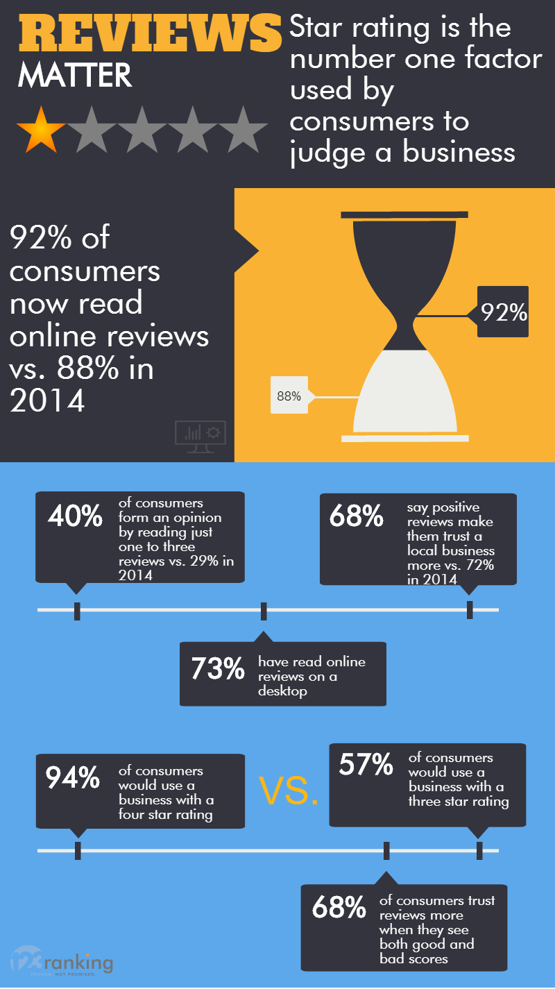 How reviews can impact on sales